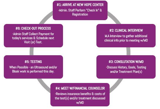 New Patient Information in Virginia Beach, VA